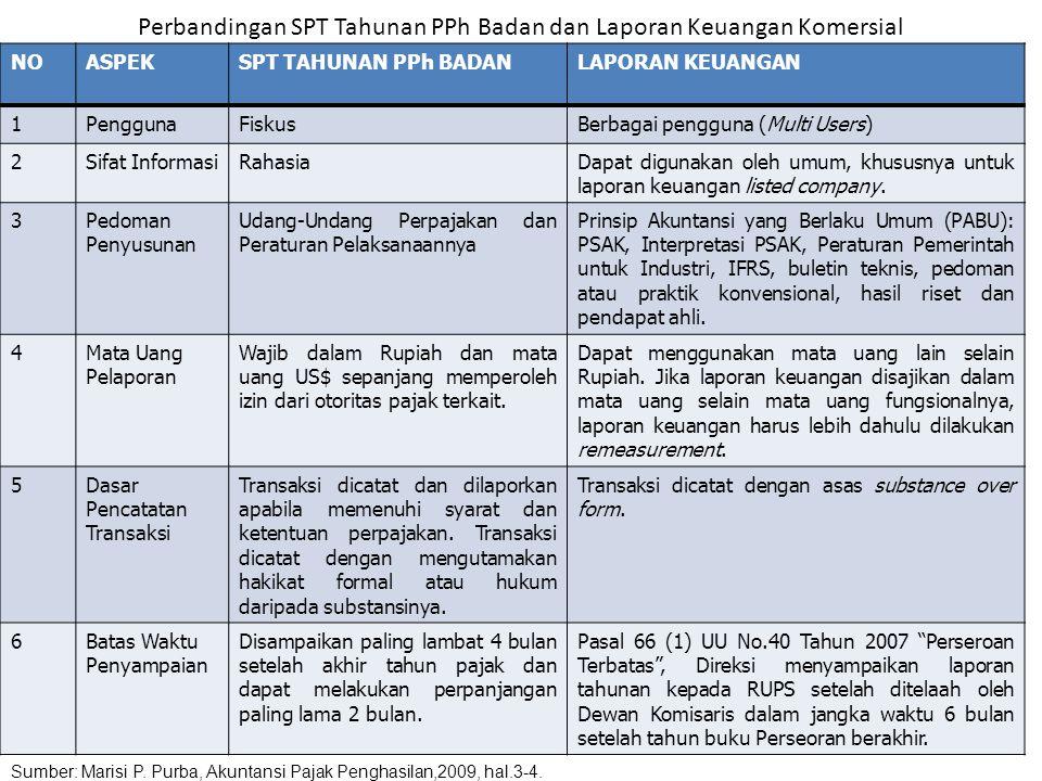 Perbandingan SPT Tahunan PPh Badan dan Laporan Keuangan Komersial