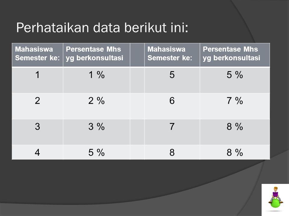 Perhataikan data berikut ini: