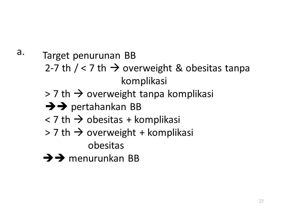 a. Target penurunan BB  menurunkan BB
