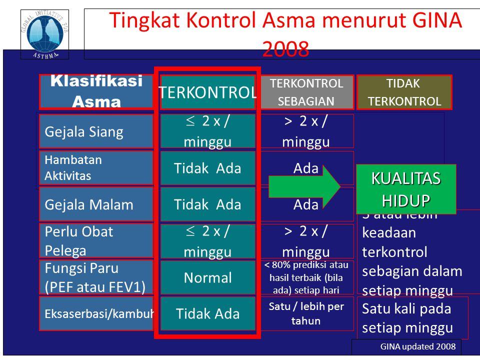 Tingkat Kontrol Asma menurut GINA 2008