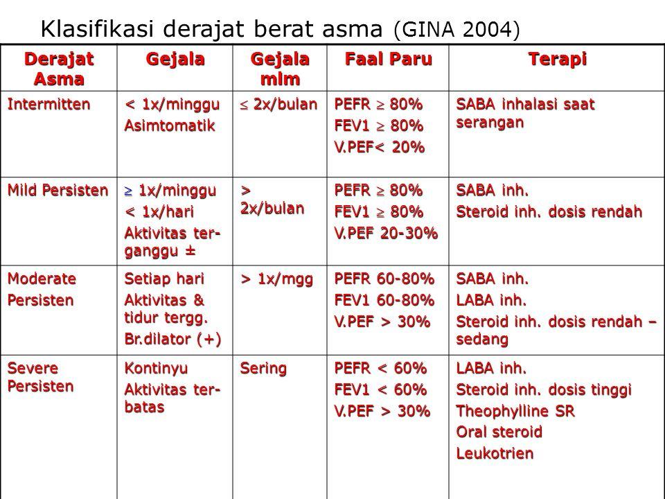 Klasifikasi derajat berat asma (GINA 2004)