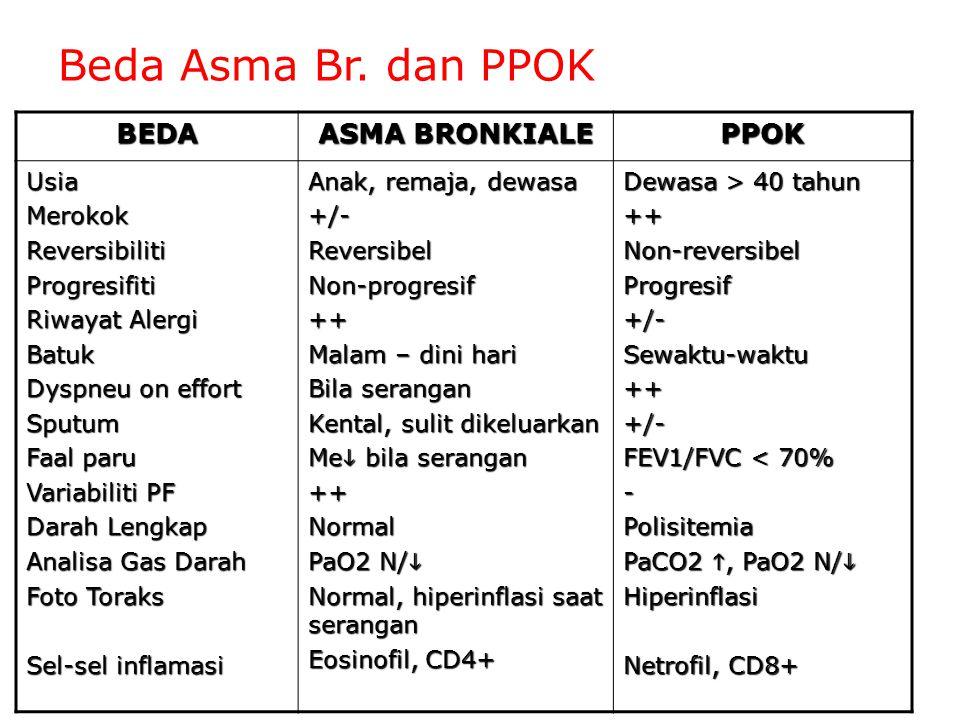 Beda Asma Br. dan PPOK BEDA ASMA BRONKIALE PPOK Usia Merokok