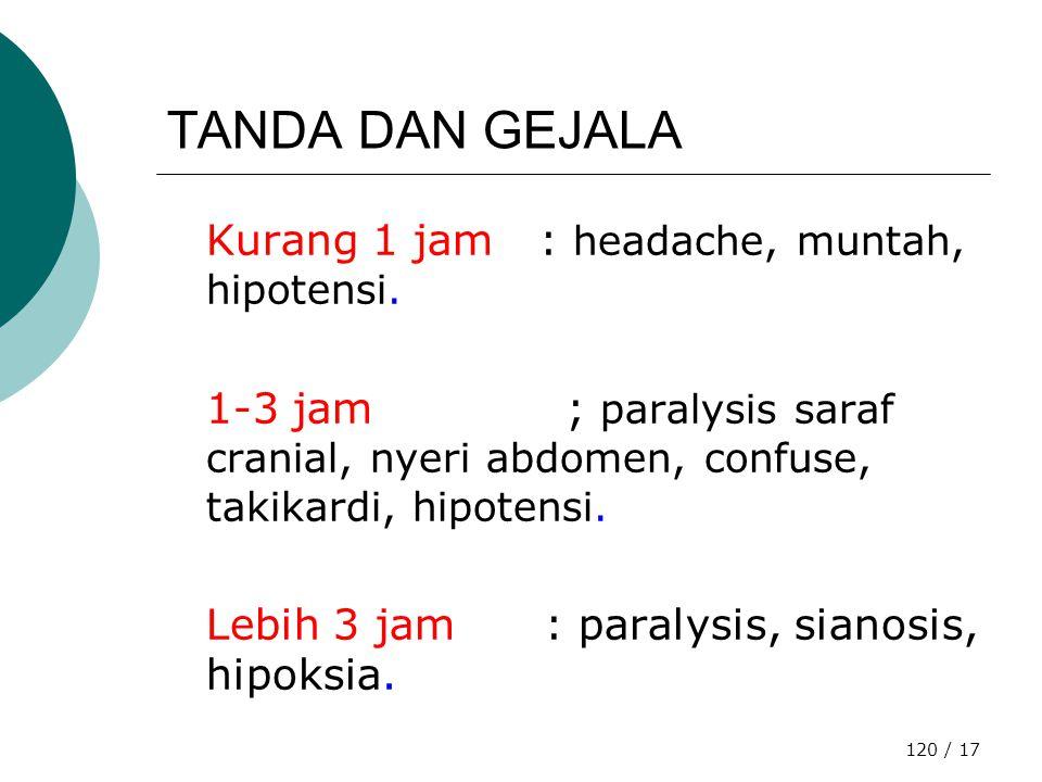 TANDA DAN GEJALA Kurang 1 jam : headache, muntah, hipotensi.