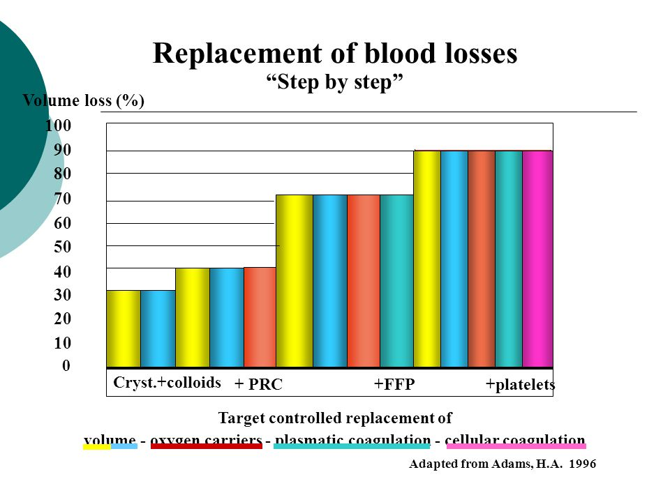 Replacement of blood losses Target controlled replacement of