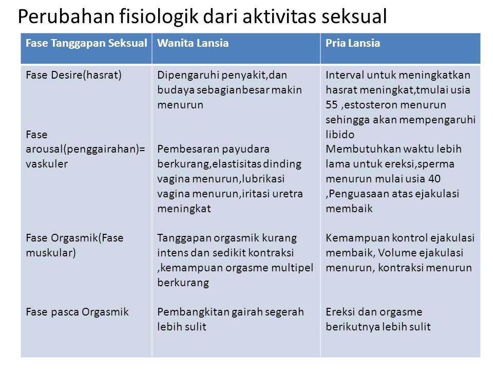 Perubahan fisiologik dari aktivitas seksual