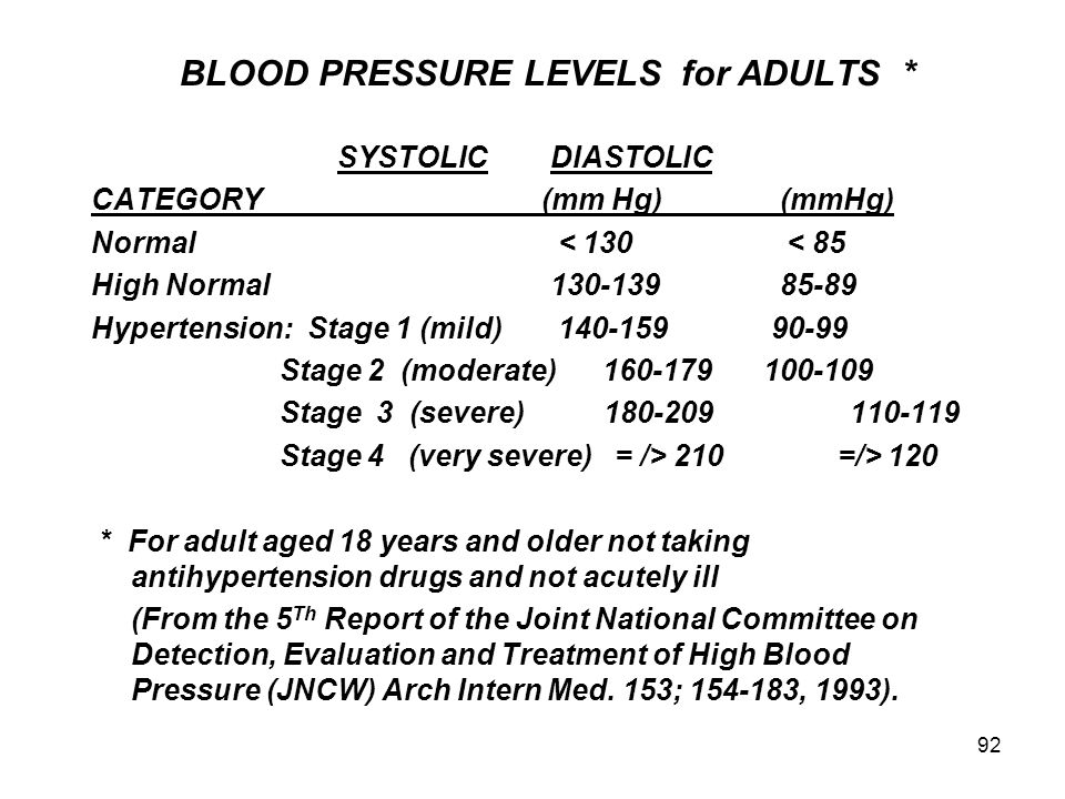 BLOOD PRESSURE LEVELS for ADULTS *