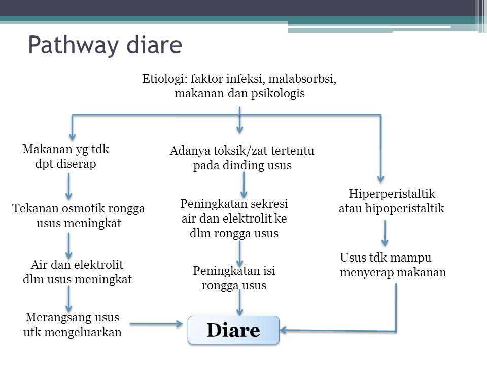 Pathway diare Etiologi: faktor infeksi, malabsorbsi, makanan dan psikologis. Makanan yg tdk dpt diserap.