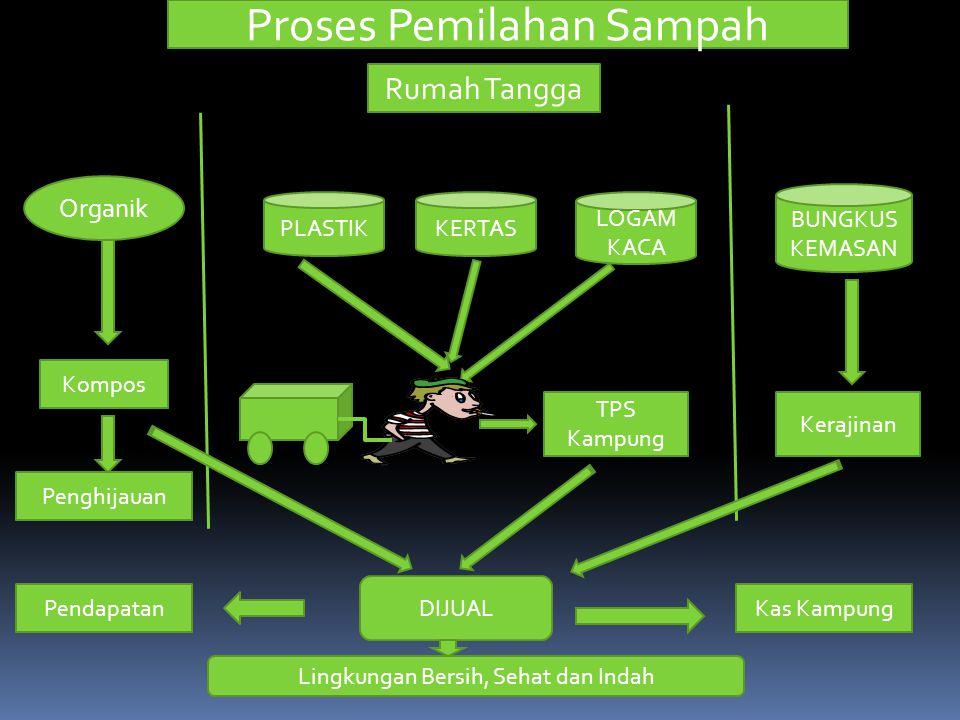 Proses Pemilahan Sampah
