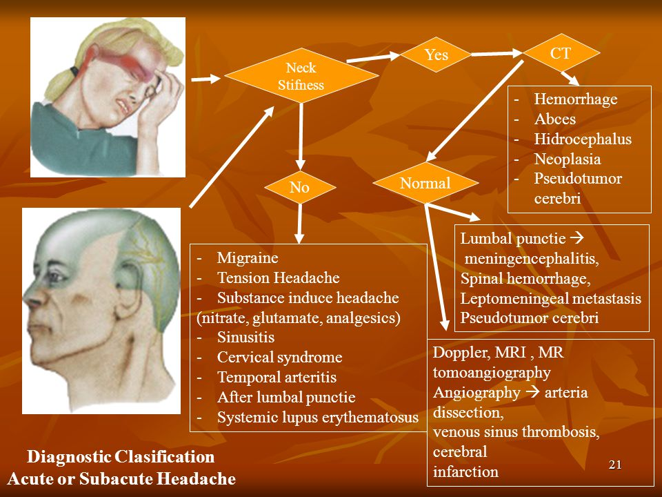 Diagnostic Clasification Acute or Subacute Headache