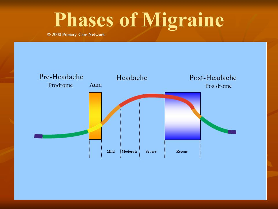 Phases of Migraine Migraine phase slide Pre-Headache Headache