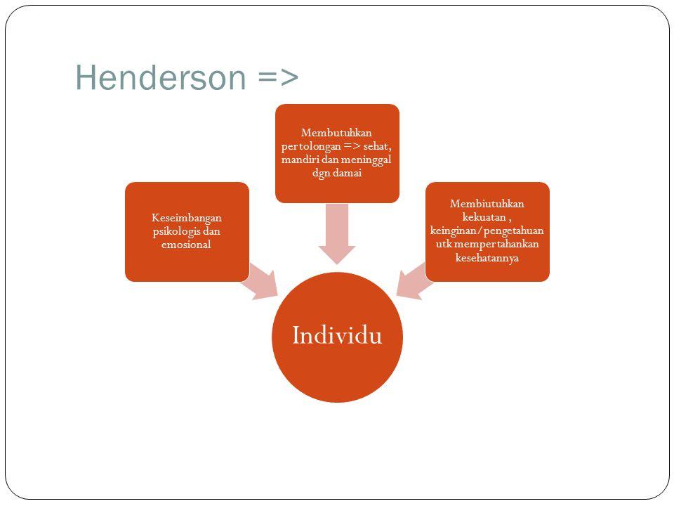 Henderson => Individu Keseimbangan psikologis dan emosional