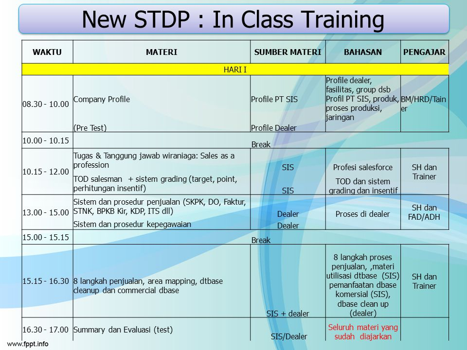 New STDP : In Class Training