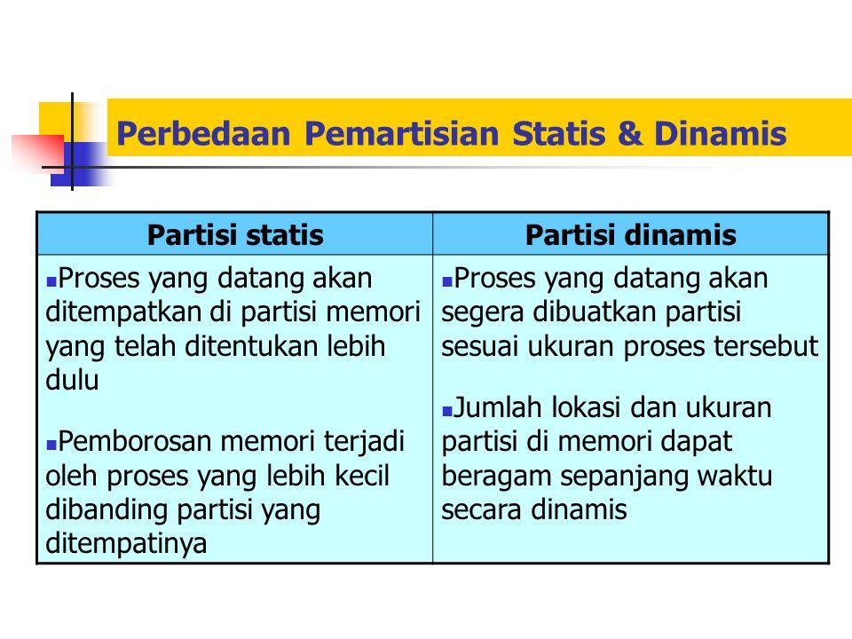 Perbedaan Pemartisian Statis & Dinamis