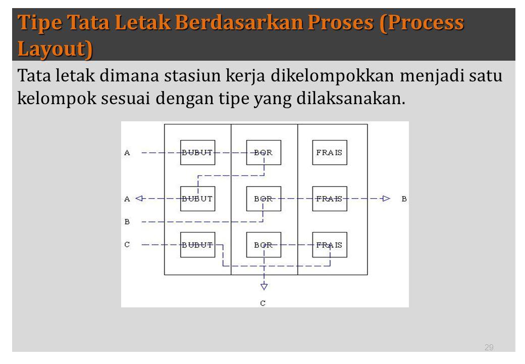 Tipe Tata Letak Berdasarkan Proses (Process Layout)