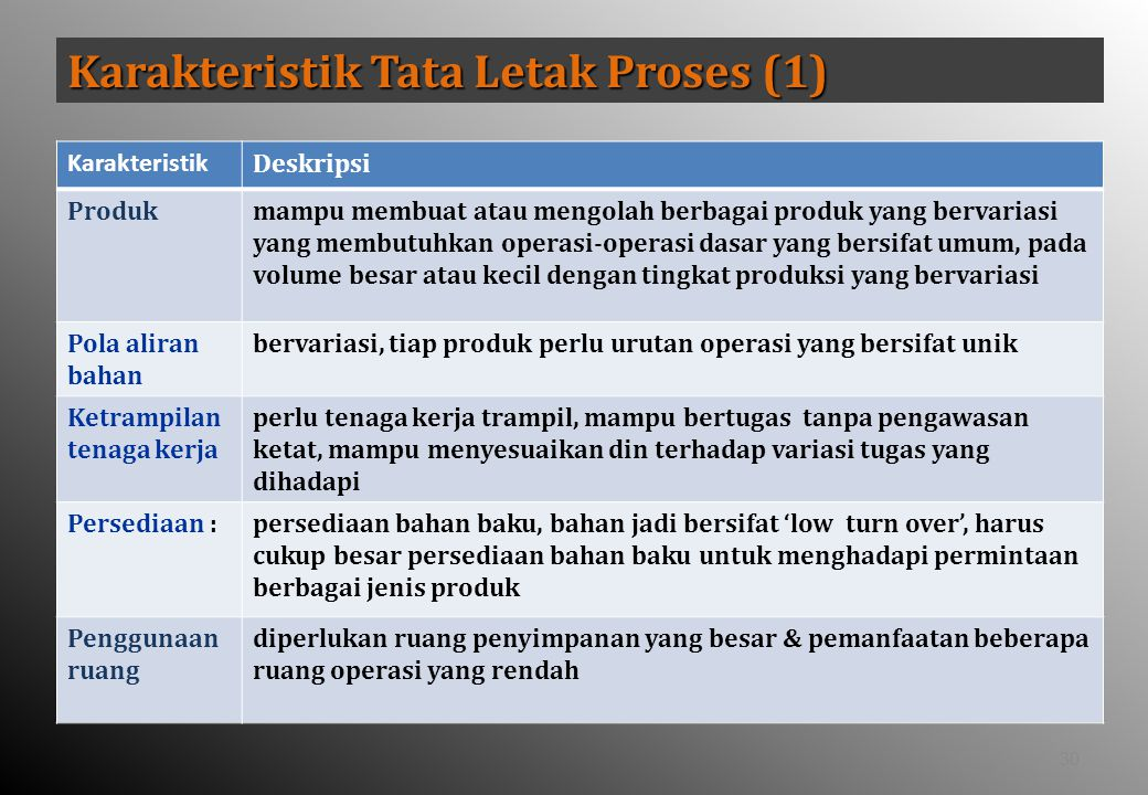 Karakteristik Tata Letak Proses (1)