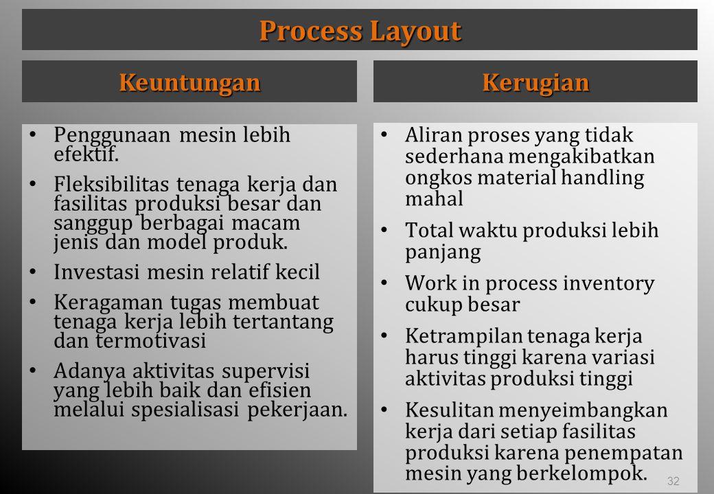 Process Layout Keuntungan Kerugian Penggunaan mesin lebih efektif.