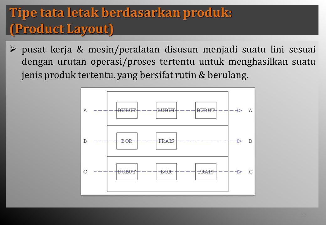 Tipe tata letak berdasarkan produk: (Product Layout)