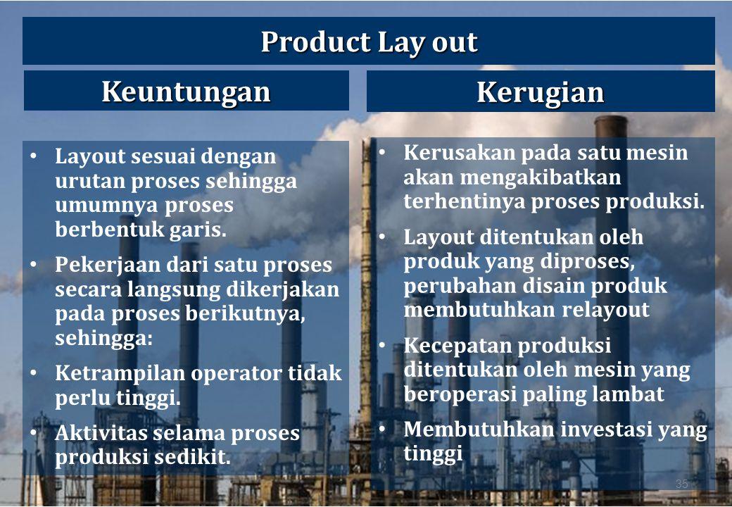 Product Lay out Keuntungan Kerugian