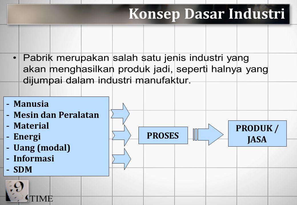 Konsep Dasar Industri Manusia Mesin dan Peralatan Material Energi