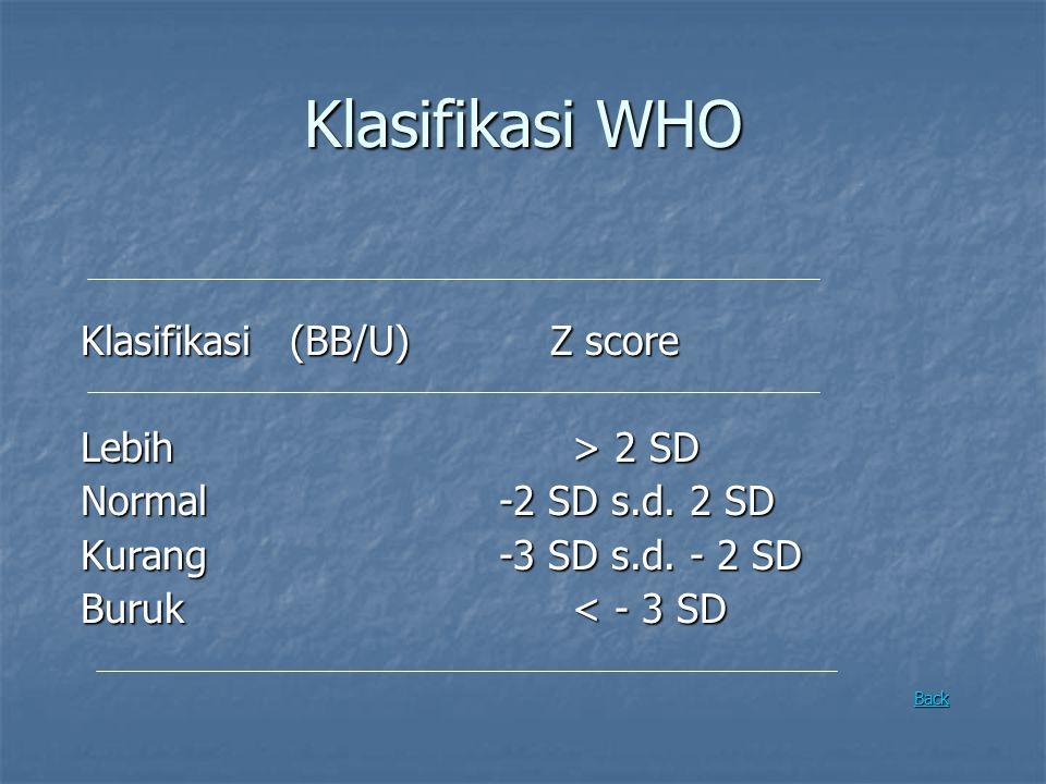 Klasifikasi WHO Klasifikasi (BB/U) Z score Lebih > 2 SD