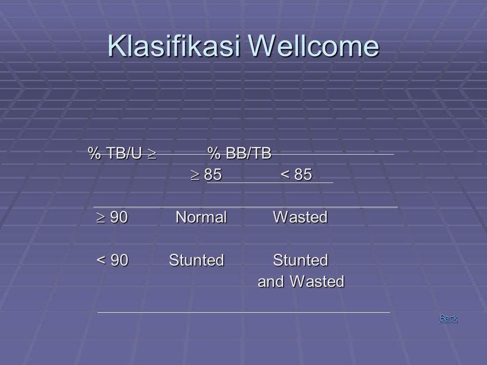 Klasifikasi Wellcome % TB/U  % BB/TB  85 < 85  90 Normal Wasted