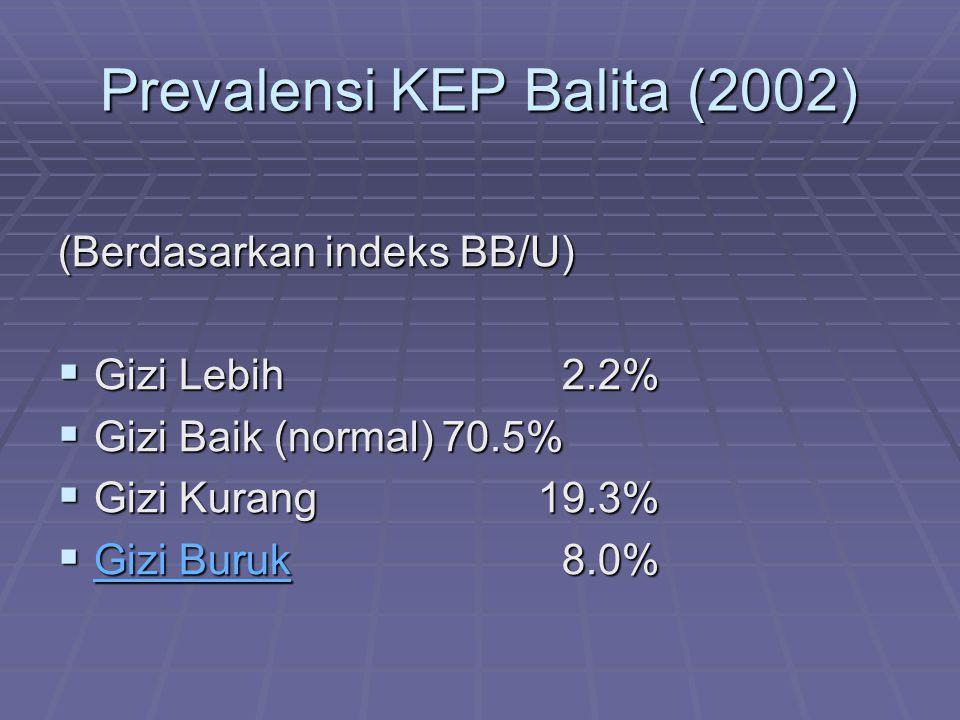 Prevalensi KEP Balita (2002)