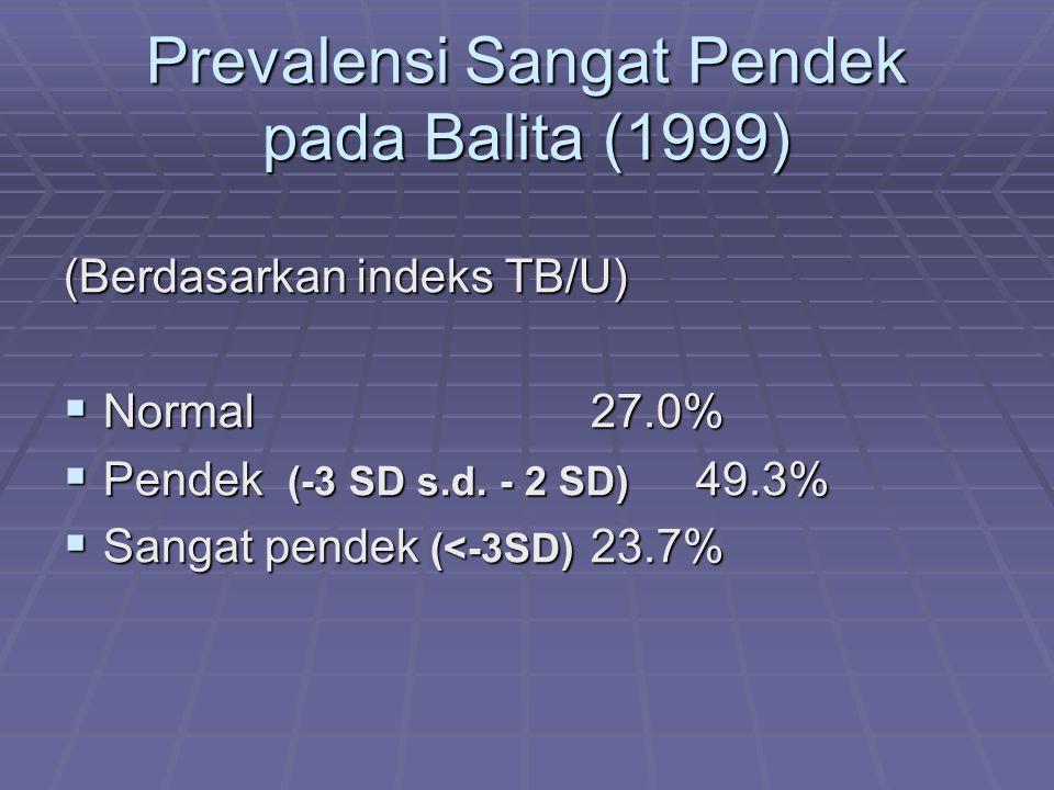 Prevalensi Sangat Pendek pada Balita (1999)