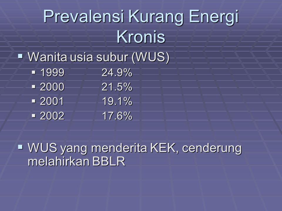 Prevalensi Kurang Energi Kronis