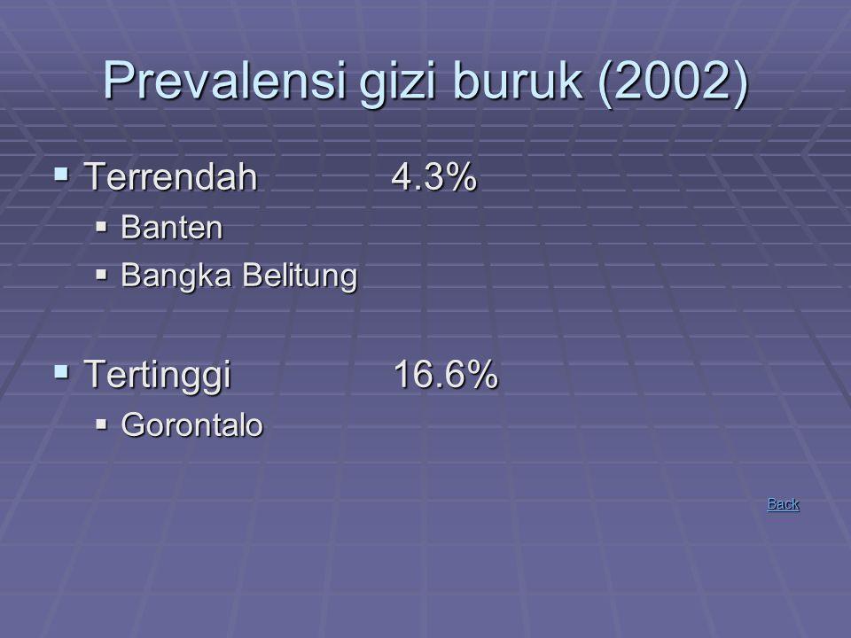 Prevalensi gizi buruk (2002)