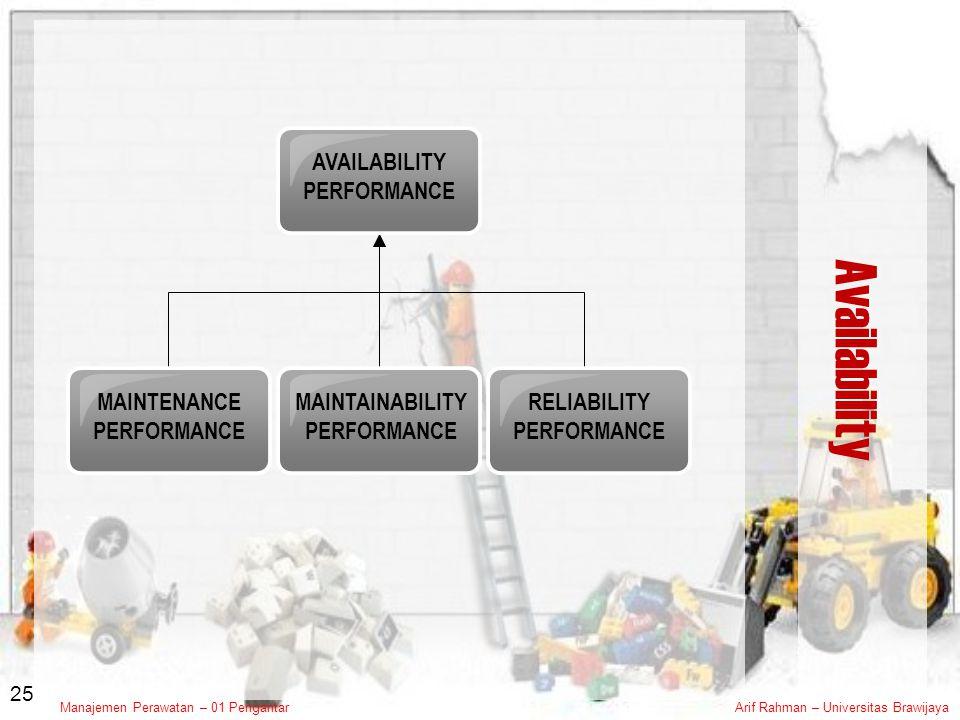 Availability AVAILABILITY PERFORMANCE MAINTENANCE PERFORMANCE
