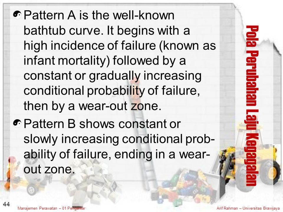 Pola Perubahan Laju Kegagalan