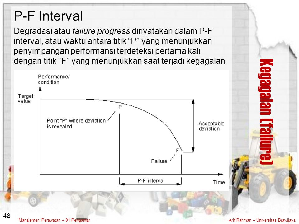 Kegagalan (failure) P-F Interval