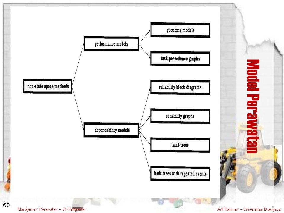Model Perawatan