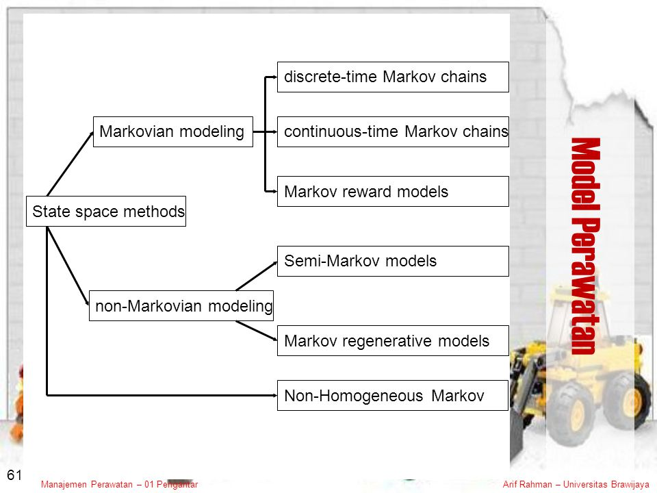 Model Perawatan State space methods Markovian modeling