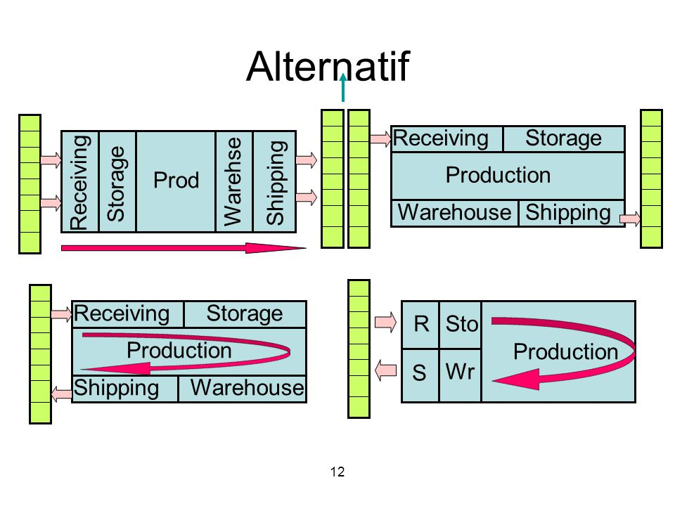 Alternatif Receiving Storage Production Receiving Storage Prod Warehse