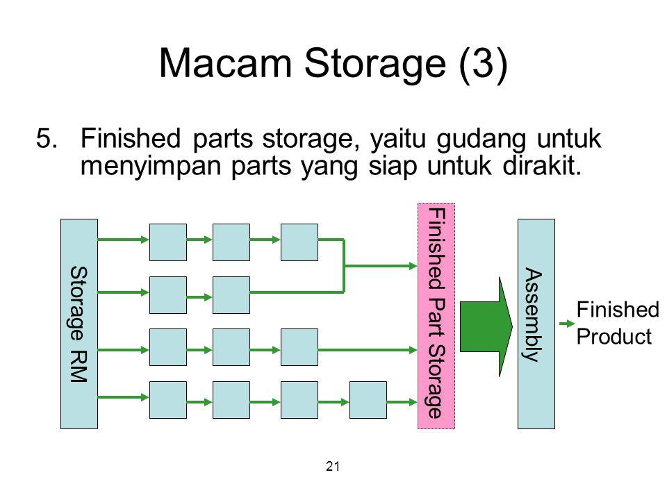 Macam Storage (3) Finished parts storage, yaitu gudang untuk menyimpan parts yang siap untuk dirakit.