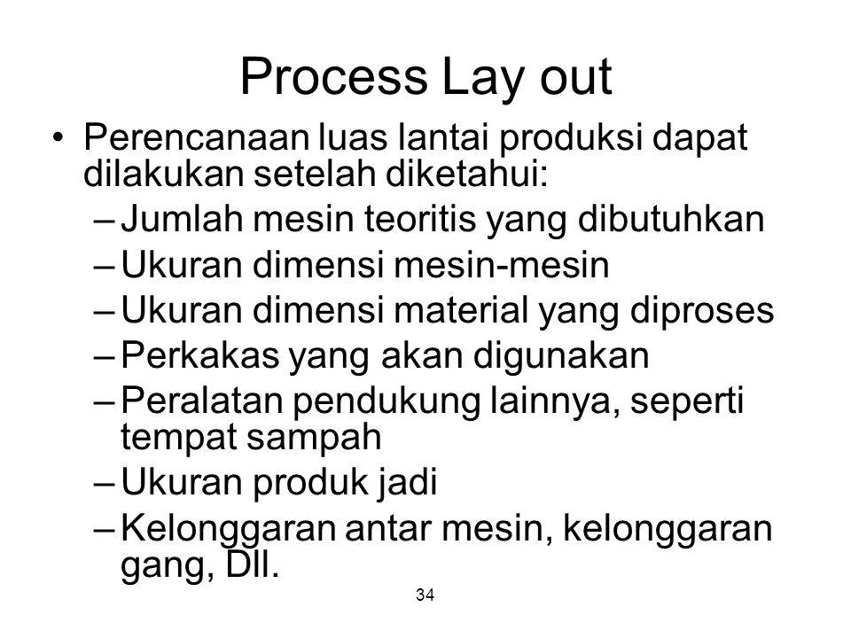 Process Lay out Perencanaan luas lantai produksi dapat dilakukan setelah diketahui: Jumlah mesin teoritis yang dibutuhkan.