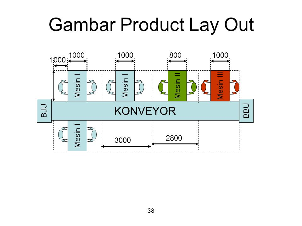 Gambar Product Lay Out KONVEYOR 1000 1000 800 1000 1000 Mesin I