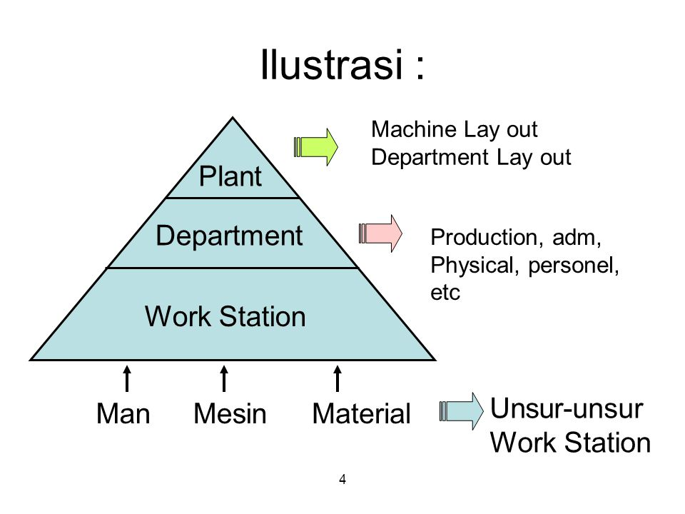 Ilustrasi : Work Station Department Plant Man Mesin Material