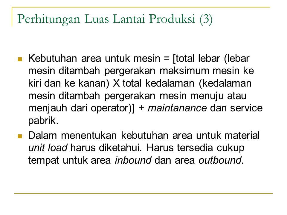 Perhitungan Luas Lantai Produksi (3)