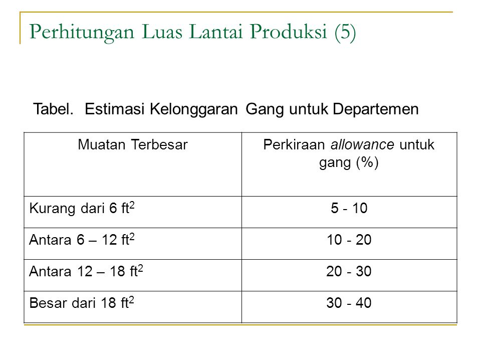 Perhitungan Luas Lantai Produksi (5)