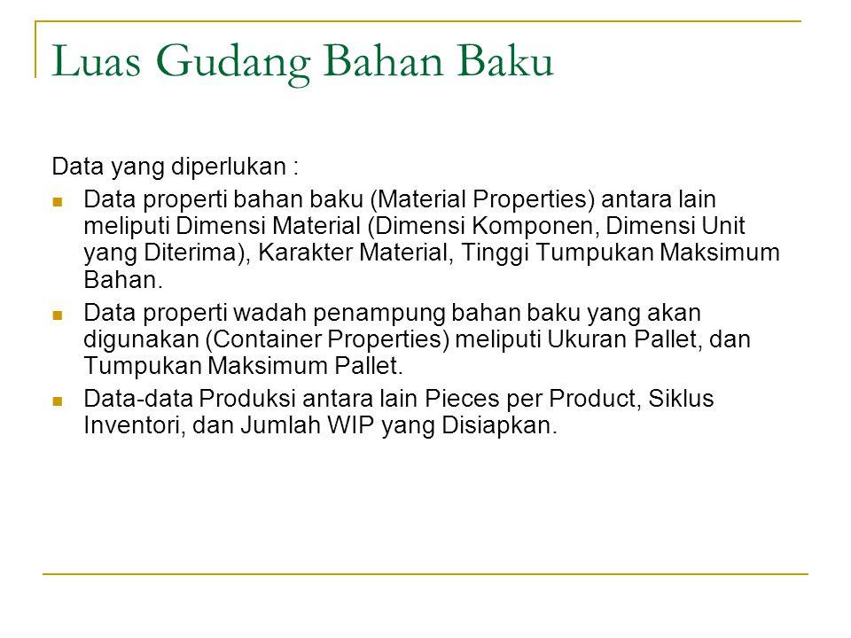 Luas Gudang Bahan Baku Data yang diperlukan :