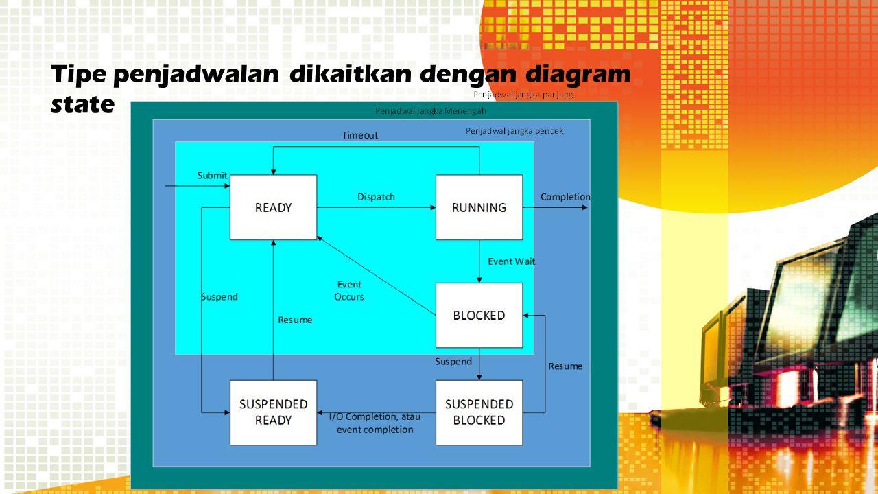 Tipe penjadwalan dikaitkan dengan diagram state