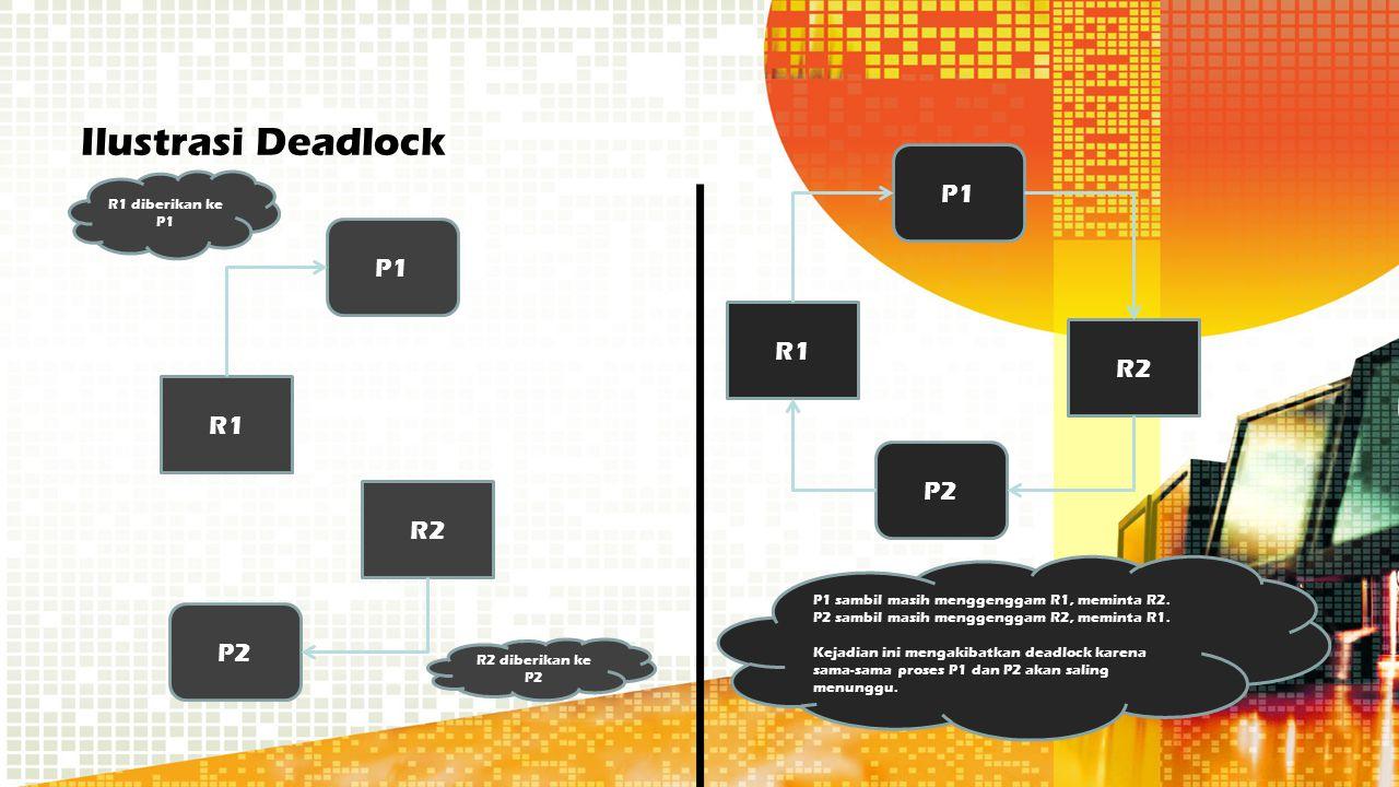 Ilustrasi Deadlock P1 P1 R1 R2 R1 P2 R2 P2 R1 diberikan ke P1