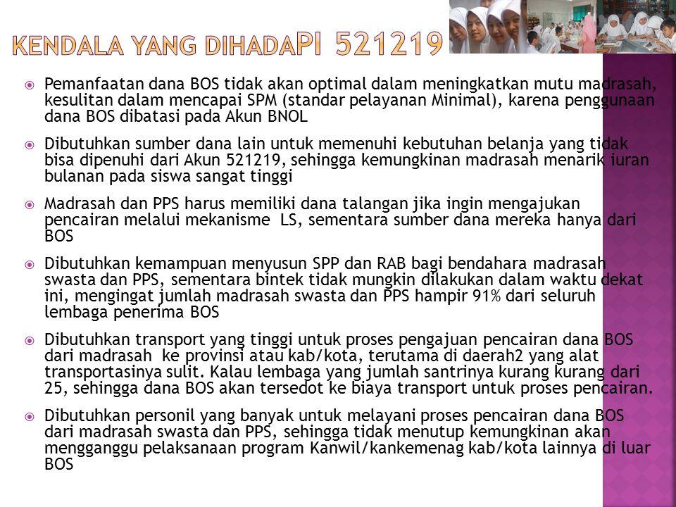 KENDALA YANG DIHADApi 521219