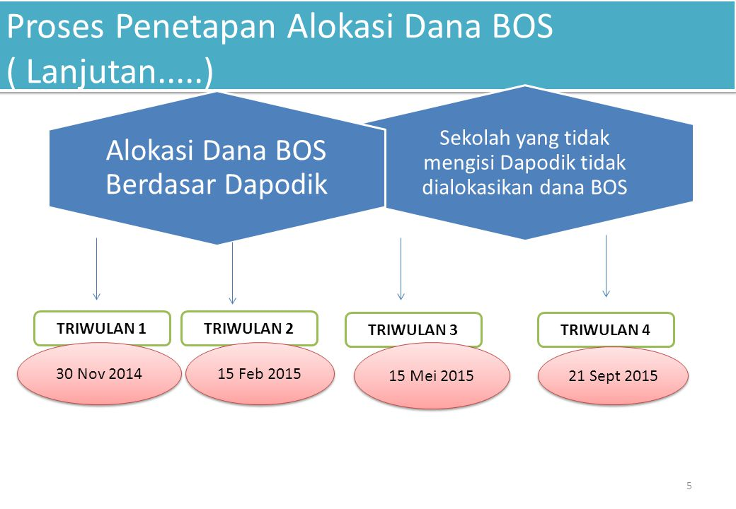 Proses Penetapan Alokasi Dana BOS ( Lanjutan.....)
