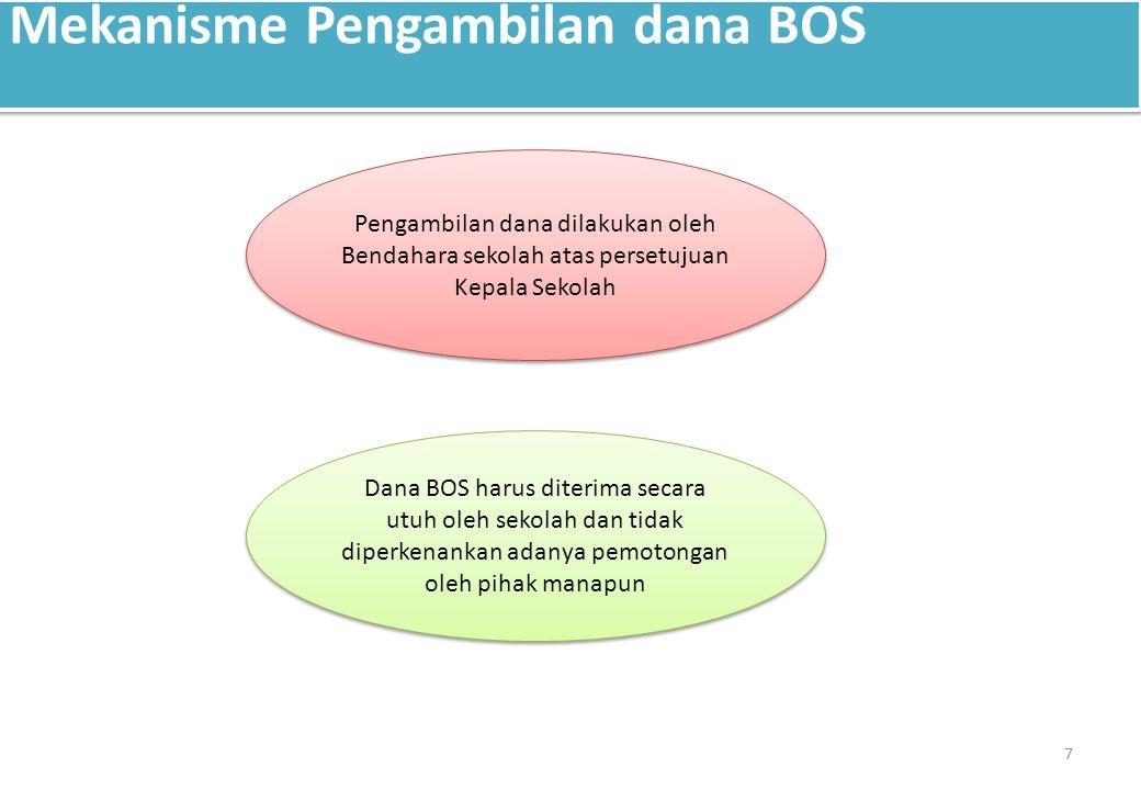 Mekanisme Pengambilan dana BOS