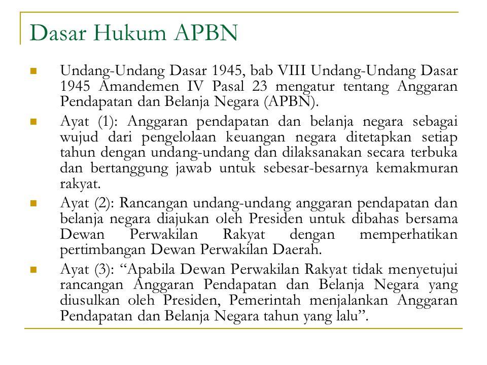 Dasar Hukum APBN