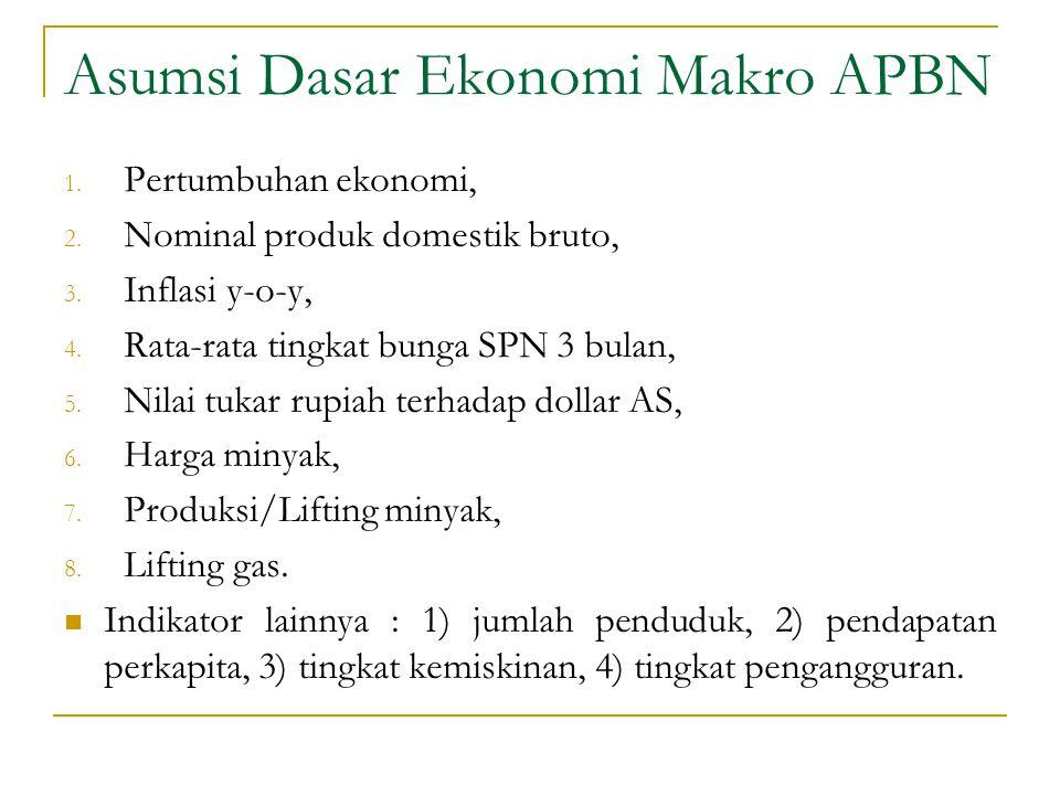 Asumsi Dasar Ekonomi Makro APBN