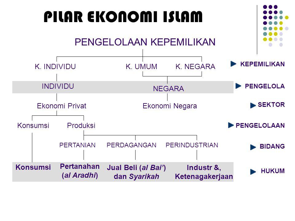 Jual Beli (al Bai') dan Syarikah Industr &, Ketenagakerjaan